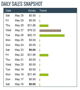 indtjening for maj måned på Clickbank